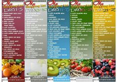 Juicing shopping list 30 day challenge