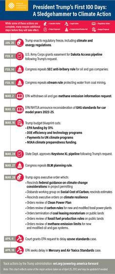 Timeline: Trump's 100 Days of Rollbacks to Climate Action | World Resources Institute | http://www.wri.org/blog/2017/04/timeline-trumps-100-days-rollbacks-climate-action?utm_campaign=socialmedia&utm_source=pinterest.com&utm_medium=worldresources