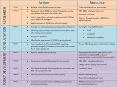 A Helpful Chart for Creating and Implementing BYOD Policy in Your School ~ Educational Technology and Mobile Learning 21st Century Learning, 21st Century Skills, Middle School Technology, Digital Literacy, Technology Integration, Mobile Learning, Educational Technology, Mobile Technology, Learning Resources