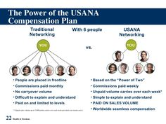 The Power of the USANA Compensation Plan.