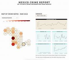 Mexico Crime Report Dashboard