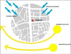 Site analysis. Source: The authors. Site Analysis Architecture, Form Architecture, Architecture Program, Architecture Portfolio, Sun Path Diagram, Map Diagram, Site Analysis Sheet, Architectural House Plans, Concept Diagram