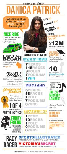 Danica Patrick: The Woman Behind The Wheels