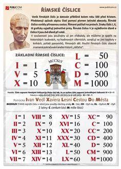Římské číslice Math Worksheets, Preschool Activities, Math Formulas, Math Numbers, Math For Kids, Home Schooling, Teaching Math, Math Lessons, Kids And Parenting