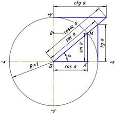 Trigonometry Circle - Bing images