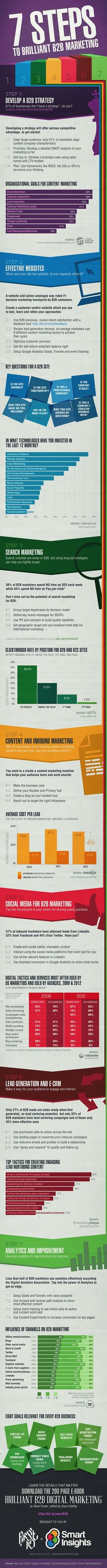 B2B marketing is essential for any online business, this infographic guide will help you in creating your next strategy with 7 brilliant steps.