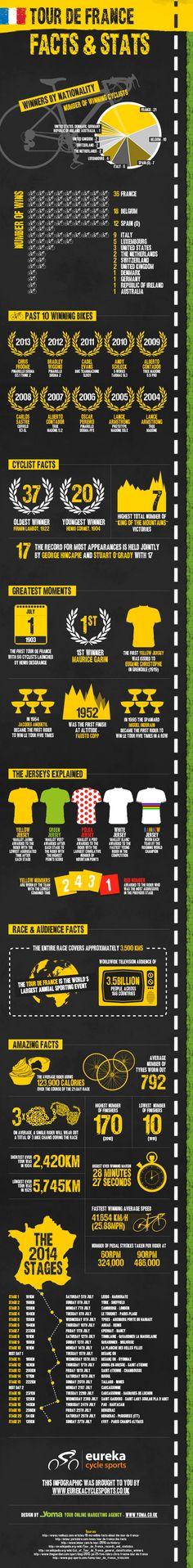 Tour De France Facts and Stats