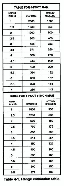 Height estimation card