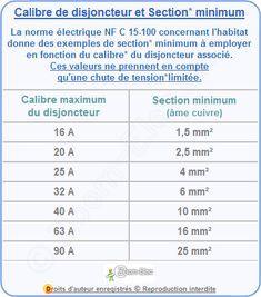 Calibre Disjoncteur Et Section De Cable Et Fils Electrique Tension Electrique Electrique Section De Cable