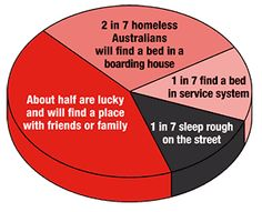 This is just shows the statistics of the homelessness in Australia