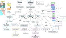 Concept Map Regarding: Systems Of Equations Inequalities .... http://img.photobucket.com/albums/v207/XoOxSonjaMArie/smpurdueCmap.jpg