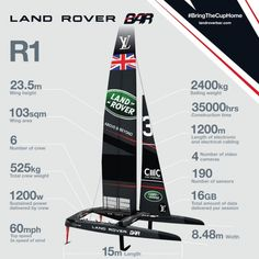 View source image Sail Racing, Sailing, Bring It On, America's Cup, View Source, Boats, Image, Candle, Ships