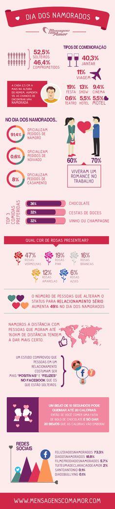 12 curiosidades sobre o Dia dos Namorados Acesse nossa página! http://www.mensagenscomamor.com/infografico-dia-dos-namorados.htm
