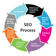 The 8-Part SEO (Search Engine Optimization) Process. Which step are you working on this week? #mmmsocialmedia