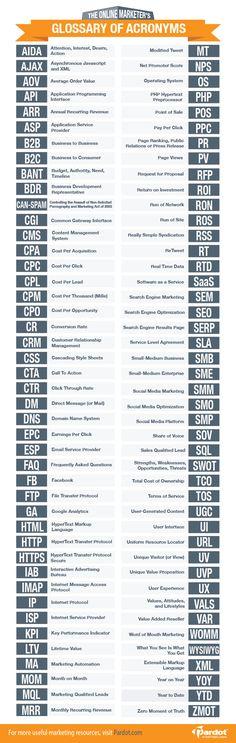 Los 88 acrónimos que todo marketero debería conocer