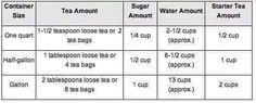 Kombucha measurements 1/2 gallon=1.9 litres