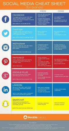 Facebook, Google+, Twitter, Pinterest, LinkedIn — Social Media Cheat Sheet For Brands - #Infographic