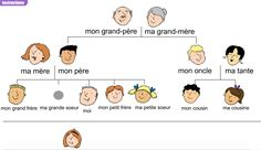 la famille en francais - Google Search