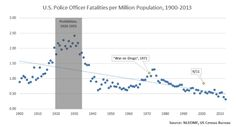 Is Militarization Rational? How Dangerous Is It to be a Police Officer in the U.S.A.? Read more at http://politicaloutcast.com/2014/08/militarization-rational-dangerous-police-officer-u-s/#TBPWc8vJgPqOWddT.99