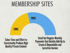 Successful Membership Site