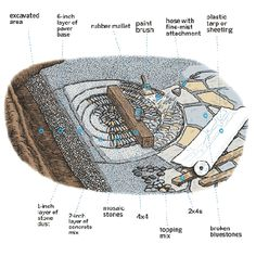 an overview illustration of a pebble mosaic shown in layers- with step by step how to