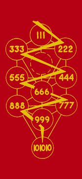Kabbalistic Secrets : the Number of the Beast on the Tree of Life
