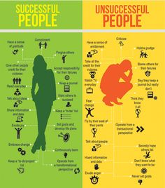(via The Success Indicator)