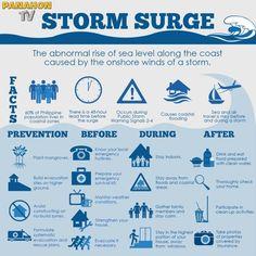 About Storm Surge