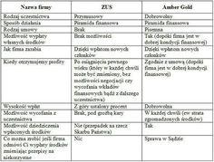 ZUS vs Amber Gold