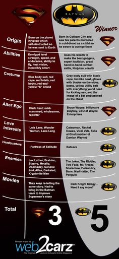 """Batman vs. Superman: battle of the ages, but the best bromance ever: though, I'm not sure how I feel about using """"The Dark Knight Trilogy""""..."""