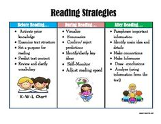 This is a one page chart that can be used to teach/review comprehension strategies. I use it on the back of the students' fluency folder. It helps ...