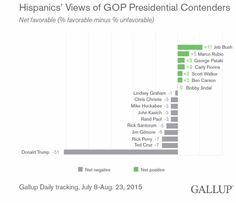 Hispanics' Views of GOP Presidential Contenders Net favorable (% favorable minus % unfavorable) Source: Gallup, July 8-Aug 23, 2015
