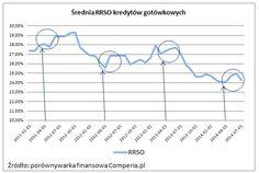 Średnia RSSO kredytów gotówkowych 2014 rok. Źródło www.comperia.pl