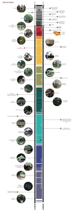 Image 12 of 18 from gallery of Cacao Interpretation Center / Taller Con Lo Que Hay 4 + ENSUSITIO Arquitectura. Timeline Architecture, Shadow Architecture, Architecture Panel, Architecture Drawings, Architecture Design, Sketches Arquitectura, Timeline Design, Concept Diagram, Urban Planning