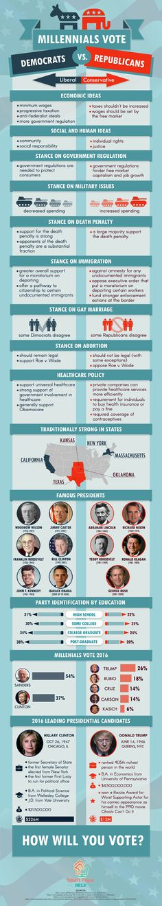 Primary Differences between the Political Methods of the Democrats and the Republicans #Infographic #Politics