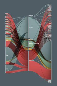 Infoporn: WIRED handpicks the web's best infographics Information Visualization, Data Visualization, Information Design, Information Graphics, Sankey Diagram, Web Design, Design Trends, Symbolic Representation, Dashboard Design