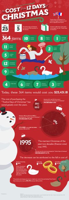 The Cost of the 12 Days of Christmas based on inflation up 111% from 1995