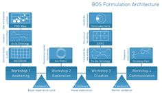 A powerful innovation process - the Blue Ocean Strategy formulation framework