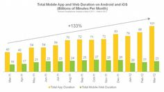 Total mobile App and Web duration on Android and IOS