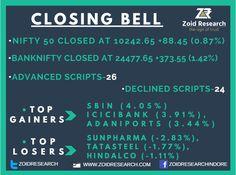 Good Evening. #Stock #Market Update: #Zoidresearch Closing Bell 8 March