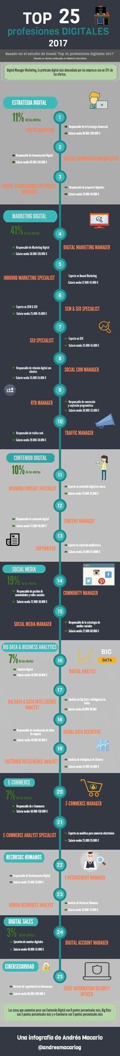 Top 25 Profesiones Digitales #infografia