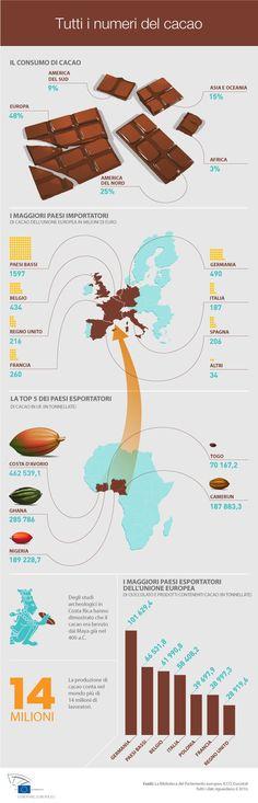 Cacao: un accordo per un'economia sostenibile