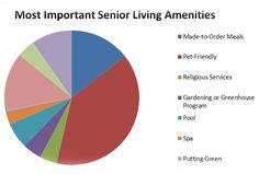 What are the most important amenities in assisted living communities? Find out what people had to say in A Place for Mom's poll!