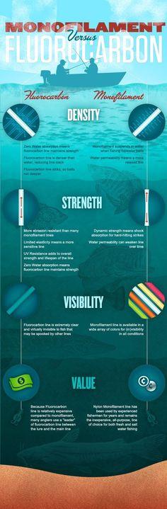 Monofilament VS Fluorocarbon - Berkley Fishing