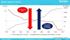 Solar's exponentially declining costs and exponentially rising installations (the y-axis is a logarithmic scale)
