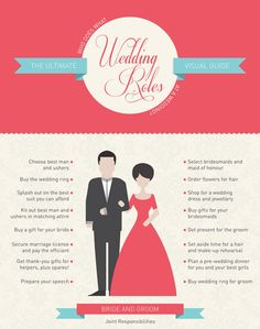 Awesome! A visual guide to wedding roles for the bride, groom, and members of the bridal party! Pin now read later!