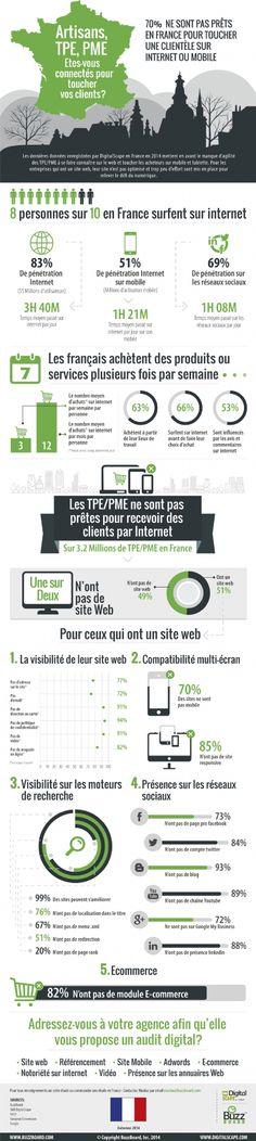 Infographie | Artisans, TPE, PME: ne négligez pas vos clients internautes