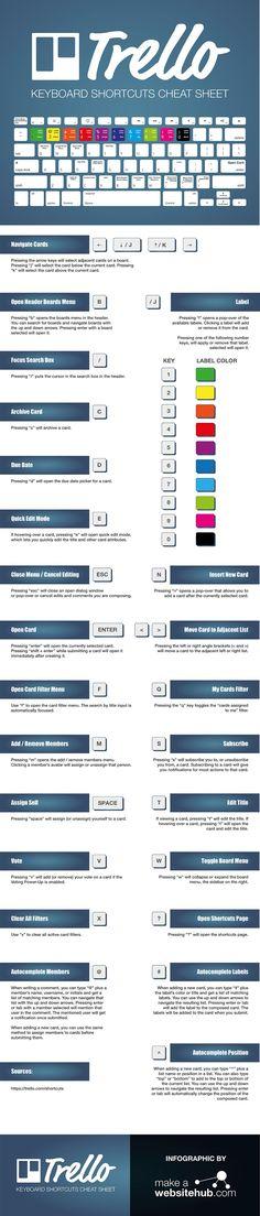 Trello Keyboard shortcuts Cheat Sheet