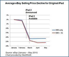 Bajones de precios de los aparatos cuando la novedad asoma a la ventana