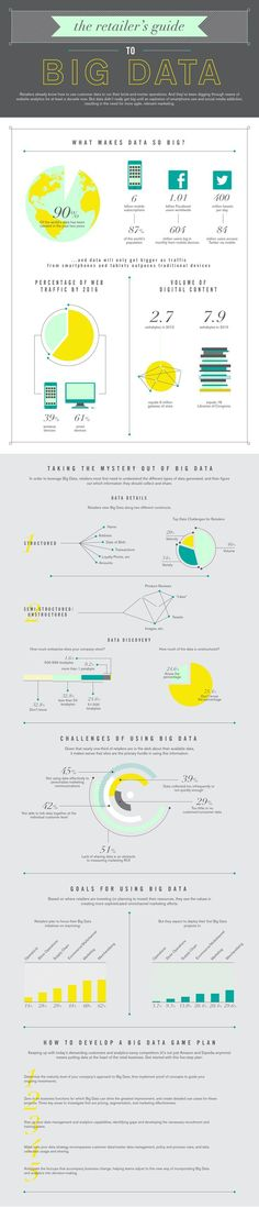 Data visualization infographic & Chart How Retailers Can Deal With Big Data - Infographic Infographic Description The Retailer's Guide to Big Data Graph Design, Chart Design, Web Design, Creative Design, Information Design, Information Graphics, Big Data, Marketing Proposal, Dashboard Design